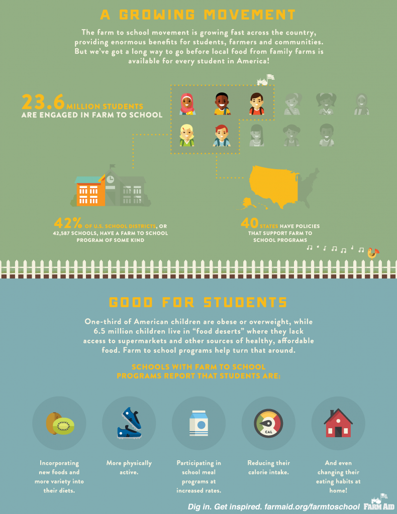 farm_to_school_rocks-farm_aid_infographic-2