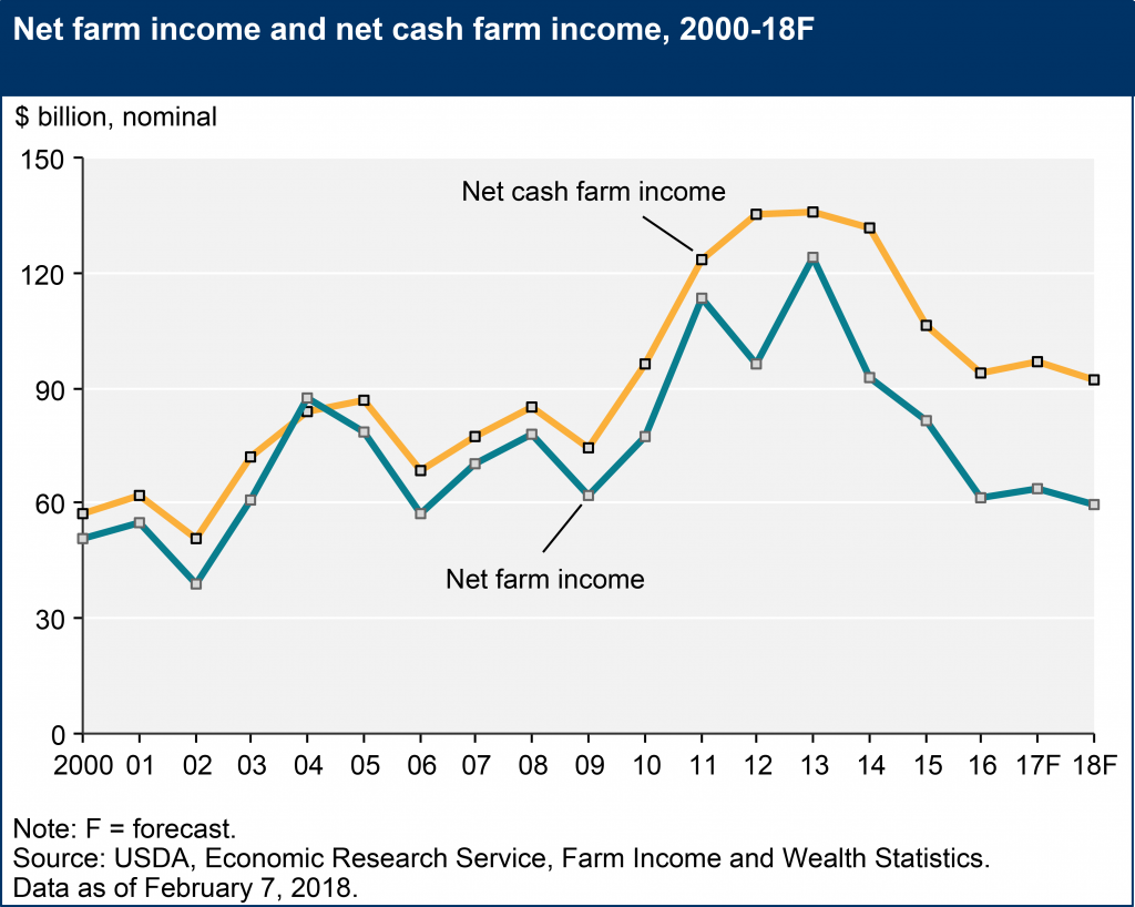 net farm income and net cash farm income 2000 - 2018
